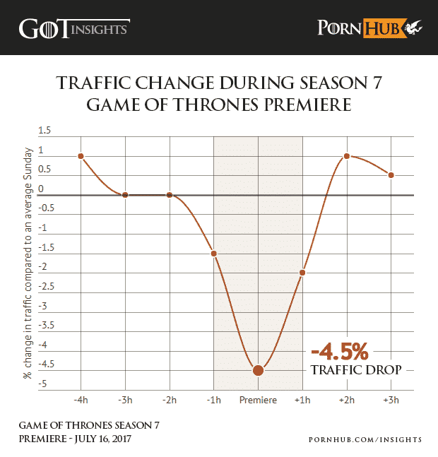 traffic drop Pornhup Game of thrones