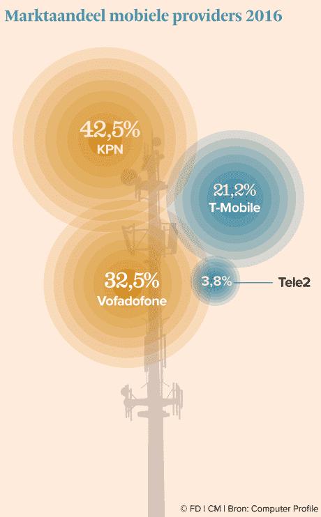Telecom marktaandeel