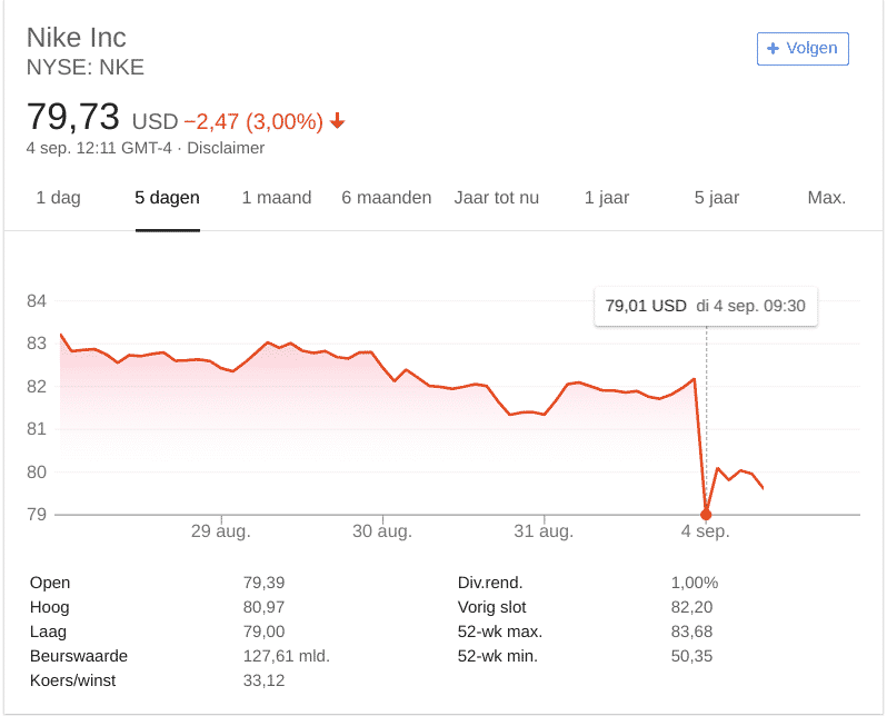 nike stock prices Kaepernick